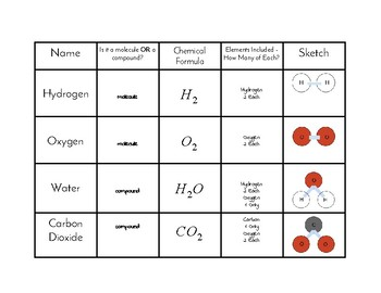 Basic Molecule/Compound Study (Chart & KEY)