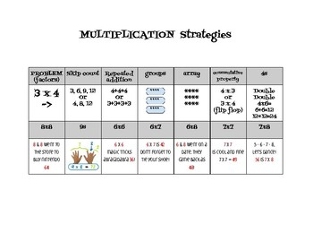 Basic Multiplication Facts Strategy Poster, Student Review and Test