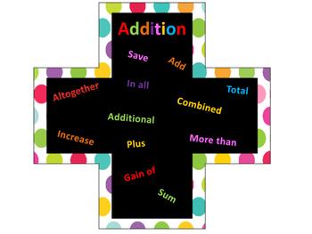Basic Operations Key Words