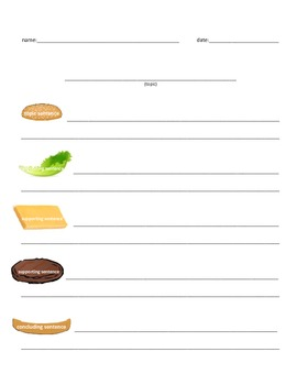 "Basic ""Sandwich"" Paragraph Poster and Outline"