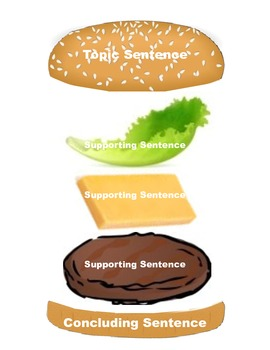 """Basic """"Sandwich"""" Paragraph Poster and Outline"""