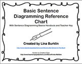 Grammar Basic Sentence Diagramming Reference Chart