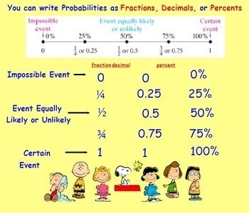 Basic Simple Probability and Express as Fraction Decimal Percent Lesson Set
