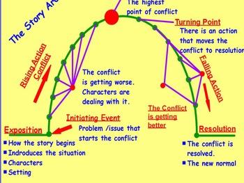 Basic Story Arc Promethean Flipchart With Blank Worksheet