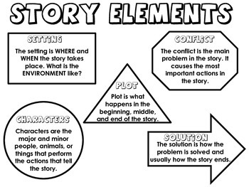 Basic Story Elements Poster