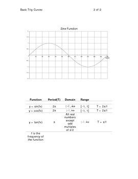 Basic Trig Curves