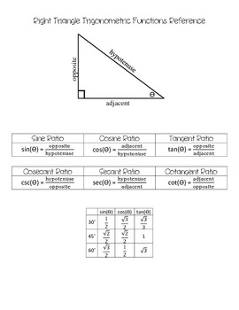 Basic Trigonometric Reference
