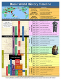 World History Timeline (PDF, 2 pages)