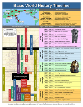 world history timeline pdf 2 pages by usefulcharts tpt