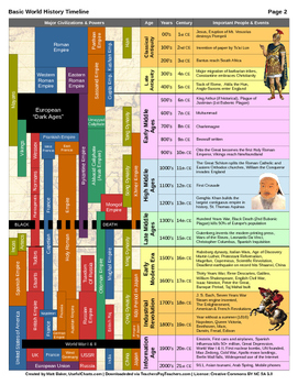picture regarding Printable History Timeline identified as World-wide Heritage Timeline (PDF, 2 web pages)