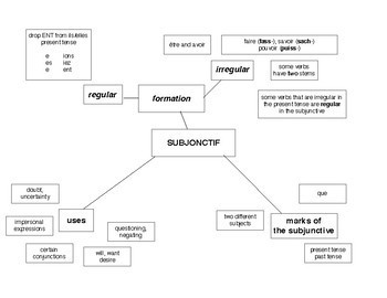 Subjunctive - overview (with examples) AND big picture
