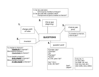 Questions - big picture chart and explanation