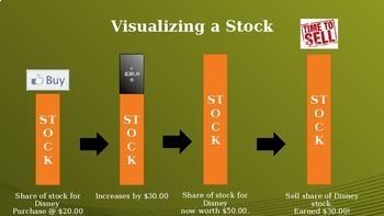 Basics of Stocks and the Stock Market