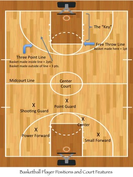 Basketball Informational Text and Activities