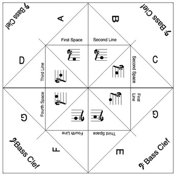 Bass Clef Note Name Fortune Teller
