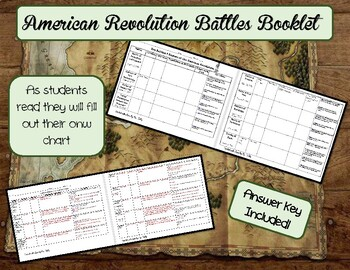 Battles of the American Revolution Booklet