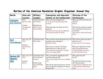 American Revolution: Battles of the American Revolution