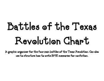 Battles of the Texas Revolution Chart