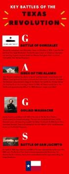 Battles of the Texas Revolution (G.A.G.S.)