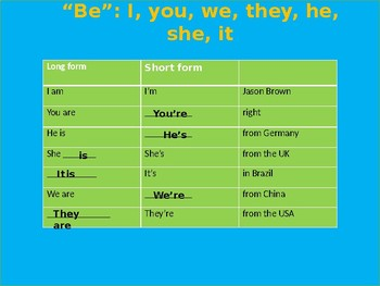 Be + pronouns for beginners