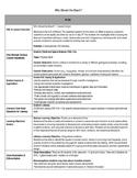 Beach Erosion Lesson Plan & Materials