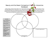 Beauty and the Beast Comparison Chart (Musical Theatre/ Theatre/ Literature)