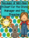 Because of Winn-Dixie H-Chart for the Store Manager and th