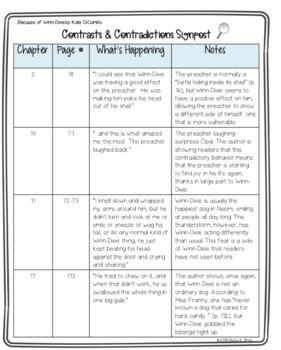 Notice and Note Signpost Guide -Because of Winn-Dixie -Novel Study-Close Reading