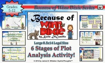 Because of Winn-Dixie Plot Analysis Activity Common Core