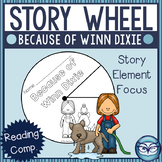 Because of Winn Dixie Story Elements Wheel