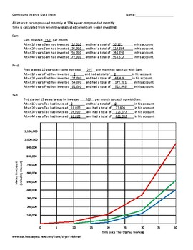 Become a Millionaire with Compound Interest