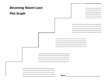 Becoming Naomi Leon Plot Graph - Pam Munoz Ryan