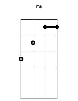 Beginner Ukulele Chord Chart