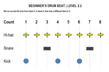 Beginner's Drum Beat Poster Sign Level 2