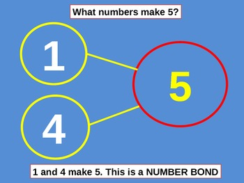 Beginning Addition: Making Number Bonds for Visual Learners