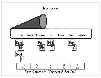 Beginning Band First Five Notes in Concert Bb Major (in solfege) with ACTIVITIES