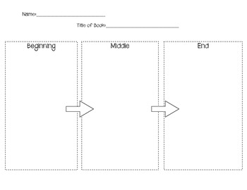 Beginning, Middle, End Flow Chart
