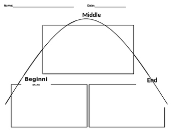 Beginning, Middle, End Graphic Organizer
