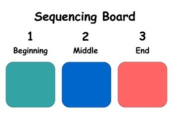 Beginning Middle End Sequencing Board