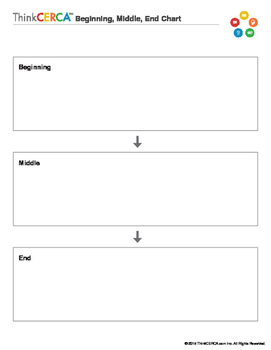 Beginning, Middle, and End- Graphic Organizer