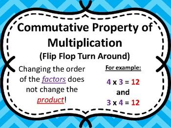 Multiplication Properties Posters