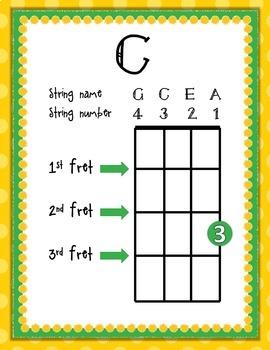 image about Ukulele Chord Chart Printable named Starting off Ukulele Chord Charts: C, C7, F, Am, G, G7, D, A7