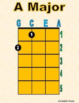 Beginning Ukulele Chord Diagrams