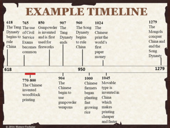 Beginning of Islam Timeline for Interactive Notebooks