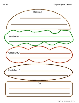 Beginningmiddleend hamburger graphic organizer color by plug n beginningmiddleend hamburger graphic organizer color pronofoot35fo Choice Image