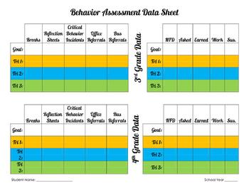 Behavior Assessment Data Sheets