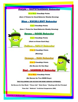 Behavior Cards Poster to Use with the App ClassDojo