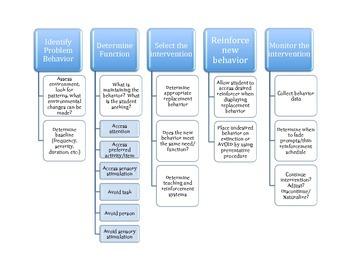 Behavior Change Flowchart