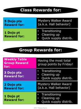 Behavior Chart with Dojo Pt Values-Rewards-Consequences