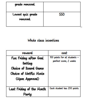 Class Reward Incentive List